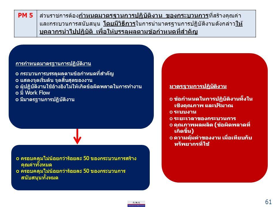 61 PM 5ส่วนราชการต้องกำหนดมาตรฐานการปฏิบัติงาน ของกระบวนการที่สร้างคุณค่า และกระบวนการสนับสนุน โดยมีวิธีการในการนำมาตรฐานการปฏิบัติงานดังกล่าวให้ บุคลากรนำไปปฏิบัติ เพื่อให้บรรลุผลตามข้อกำหนดที่สำคัญ การกำหนดมาตรฐานการปฏิบัติงาน o กระบวนการบรรลุผลตามข้อกำหนดที่สำคัญ o แสดงจุดเริ่มต้น จุดสิ้นสุดของงาน o ผู้ปฏิบัติงานใช้อ้างอิงไม่ให้เกิดข้อผิดพลาดในการทำงาน o มี Work Flow o มีมาตรฐานการปฏิบัติงาน o ครอบคลุมไม่น้อยกว่าร้อยละ 50 ของกระบวนการสร้าง คุณค่าทั้งหมด o ครอบคลุมไม่น้อยกว่าร้อยละ 50 ของกระบวนการ สนับสนุนทั้งหมด มาตรฐานการปฏิบัติงาน o ข้อกำหนดในการปฏิบัติงานทั้งใน เชิงคุณภาพ และปริมาณ o ระบบงาน o ระยะเวลาของกระบวนการ o คุณภาพผลผลิต (ข้อผิดพลาดที่ เกิดขึ้น) o ความคุ้มค่าของงาน เมื่อเทียบกับ ทรัพยากรที่ใช้ 61