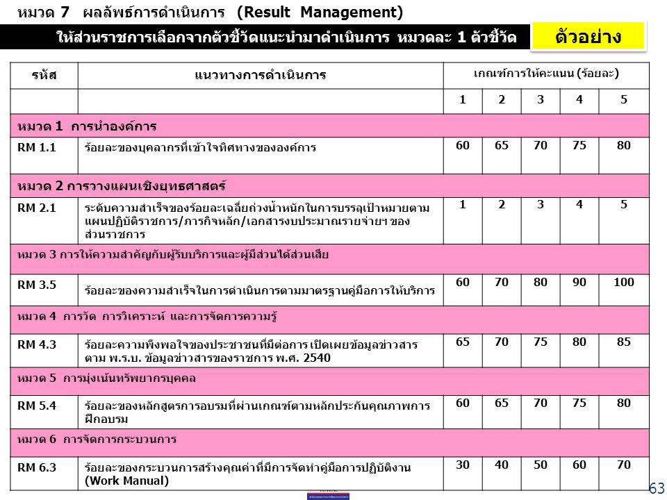 หมวด 7 ผลลัพธ์การดำเนินการ (Result Management) รหัสแนวทางการดำเนินการ เกณฑ์การให้คะแนน (ร้อยละ) 12345 หมวด 1 การนำองค์การ RM 1.1ร้อยละของบุคลากรที่เข้าใจทิศทางขององค์การ 6065707580 หมวด 2 การวางแผนเชิงยุทธศาสตร์ RM 2.1ระดับความสำเร็จของร้อยละเฉลี่ยถ่วงน้ำหนักในการบรรลุเป้าหมายตาม แผนปฏิบัติราชการ/ภารกิจหลัก/เอกสารงบประมาณรายจ่ายฯ ของ ส่วนราชการ 12345 หมวด 3 การให้ความสำคัญกับผู้รับบริการและผู้มีส่วนได้ส่วนเสีย RM 3.5 ร้อยละของความสำเร็จในการดำเนินการตามมาตรฐานคู่มือการให้บริการ 60708090100 หมวด 4 การวัด การวิเคราะห์ และการจัดการความรู้ RM 4.3ร้อยละความพึงพอใจของประชาชนที่มีต่อการ เปิดเผยข้อมูลข่าวสาร ตาม พ.ร.บ.
