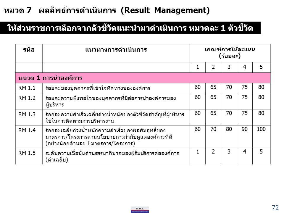 หมวด 7 ผลลัพธ์การดำเนินการ (Result Management) รหัสแนวทางการดำเนินการ เกณฑ์การให้คะแนน (ร้อยละ) 12345 หมวด 1 การนำองค์การ RM 1.1ร้อยละของบุคลากรที่เข้าใจทิศทางขององค์การ 6065707580 RM 1.2ร้อยละความพึงพอใจของบุคลากรที่มีต่อการนำองค์การของ ผู้บริหาร 6065707580 RM 1.3ร้อยละความสำเร็จเฉลี่ยถ่วงน้ำหนักของตัวชี้วัดสำคัญที่ผู้บริหาร ใช้ในการติดตามการบริหารงาน 6065707580 RM 1.4ร้อยละเฉลี่ยถ่วงน้ำหนักความสำเร็จของผลสัมฤทธิ์ของ มาตรการ/โครงการตามนโยบายการกำกับดูแลองค์การที่ดี (อย่างน้อยด้านละ 1 มาตรการ/โครงการ) 60708090100 RM 1.5 ระดับความเชื่อมั่นด้านธรรมาภิบาลของผู้รับบริการต่อองค์การ (ค่าเฉลี่ย) 12345 ให้ส่วนราชการเลือกจากตัวชี้วัดแนะนำมาดำเนินการ หมวดละ 1 ตัวชี้วัด 72