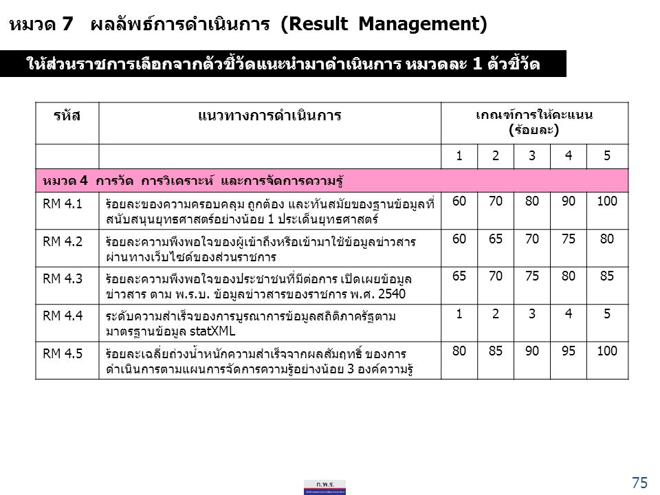 หมวด 7 ผลลัพธ์การดำเนินการ (Result Management) รหัสแนวทางการดำเนินการ เกณฑ์การให้คะแนน (ร้อยละ) 12345 หมวด 4 การวัด การวิเคราะห์ และการจัดการความรู้ RM 4.1ร้อยละของความครอบคลุม ถูกต้อง และทันสมัยของฐานข้อมูลที่ สนับสนุนยุทธศาสตร์อย่างน้อย 1 ประเด็นยุทธศาสตร์ 60708090100 RM 4.2ร้อยละความพึงพอใจของผู้เข้าถึงหรือเข้ามาใช้ข้อมูลข่าวสาร ผ่านทางเว็บไซด์ของส่วนราชการ 6065707580 RM 4.3ร้อยละความพึงพอใจของประชาชนที่มีต่อการ เปิดเผยข้อมูล ข่าวสาร ตาม พ.ร.บ.