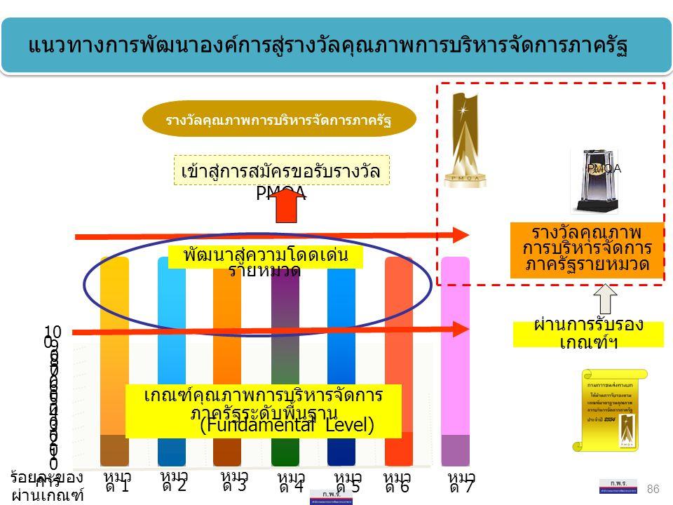 เข้าสู่การสมัครขอรับรางวัล PMQA 1010 หมว ด 1 หมว ด 2 หมว ด 3 หมว ด 4 หมว ด 5 หมว ด 6 2020 3030 4040 5050 6060 7070 8080 9090 10 0 หมว ด 7 รางวัลคุณภาพ การบริหารจัดการ ภาครัฐรายหมวด ผ่านการรับรอง เกณฑ์ฯ พัฒนาสู่ความโดดเด่น รายหมวด เกณฑ์คุณภาพการบริหารจัดการ ภาครัฐระดับพื้นฐาน (Fundamental Level) ร้อยละของ การ ผ่านเกณฑ์ รางวัลคุณภาพการบริหารจัดการภาครัฐ 86 แนวทางการพัฒนาองค์การสู่รางวัลคุณภาพการบริหารจัดการภาครัฐ