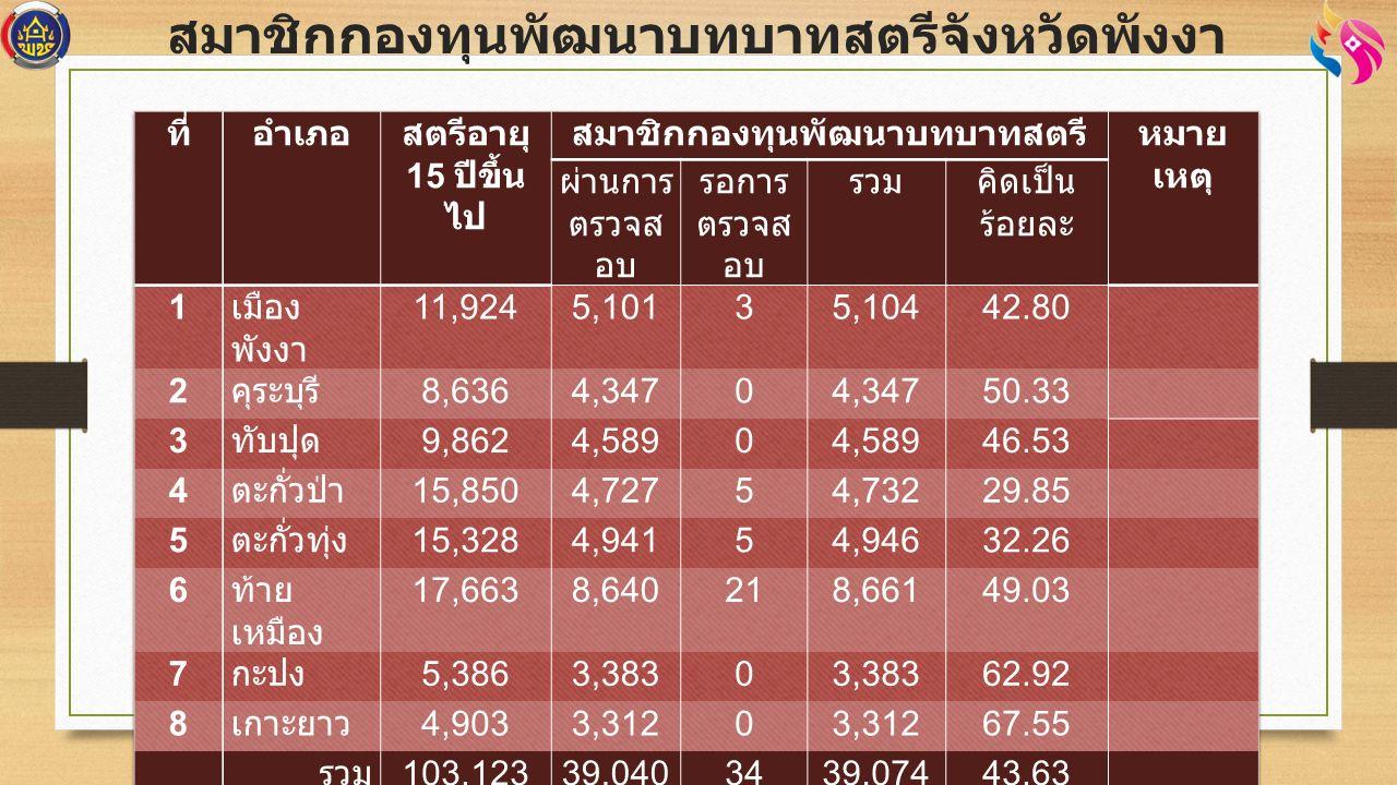 เงินทุนที่ได้รับการจัดสรร 70 ล้านบาท งบบริหาร 420,000 บาท เงิน อุดหนุน 13,580,0 00 บาท เงินทุน หมุนเวีย น 56 ล้าน บาท