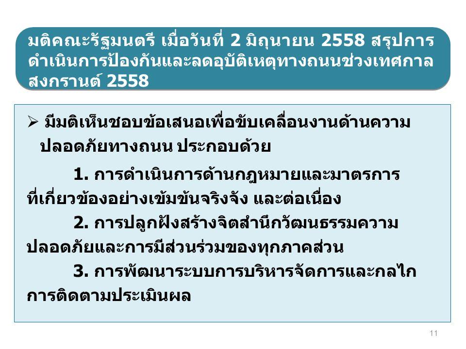 11 มติคณะรัฐมนตรี เมื่อวันที่ 2 มิถุนายน 2558 สรุปการ ดำเนินการป้องกันและลดอุบัติเหตุทางถนนช่วงเทศกาล สงกรานต์ 2558  มีมติเห็นชอบข้อเสนอเพื่อขับเคลื่อนงานด้านความ ปลอดภัยทางถนน ประกอบด้วย 1.