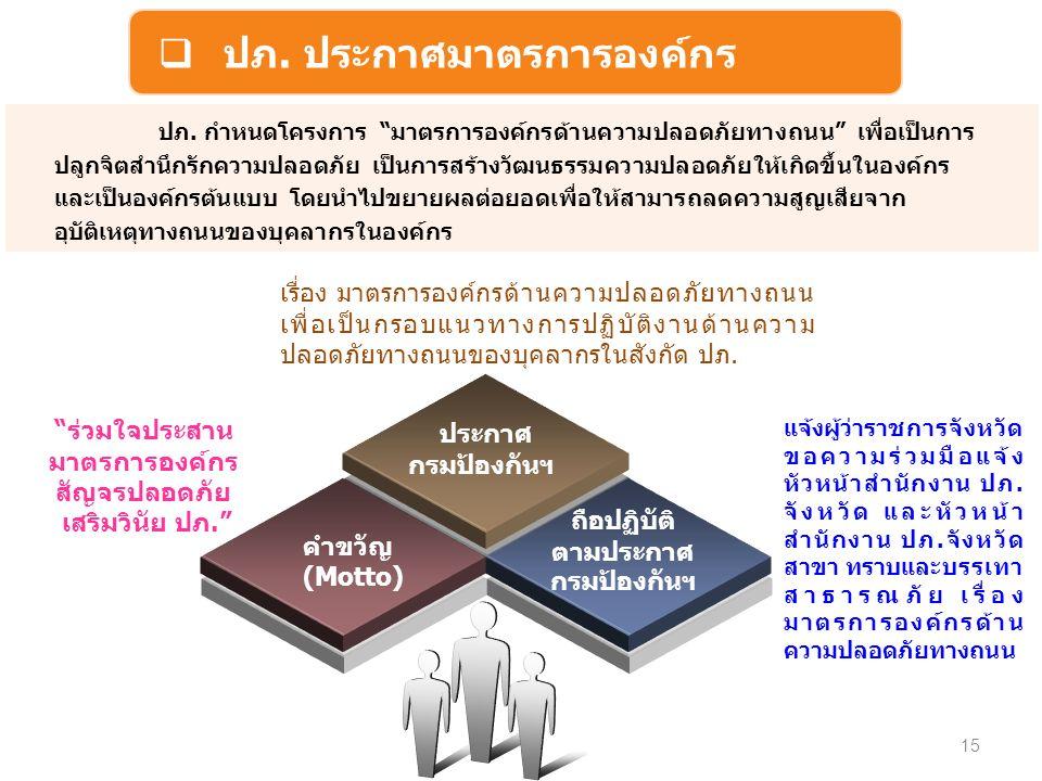 15  ปภ. ประกาศมาตรการองค์กร ปภ.