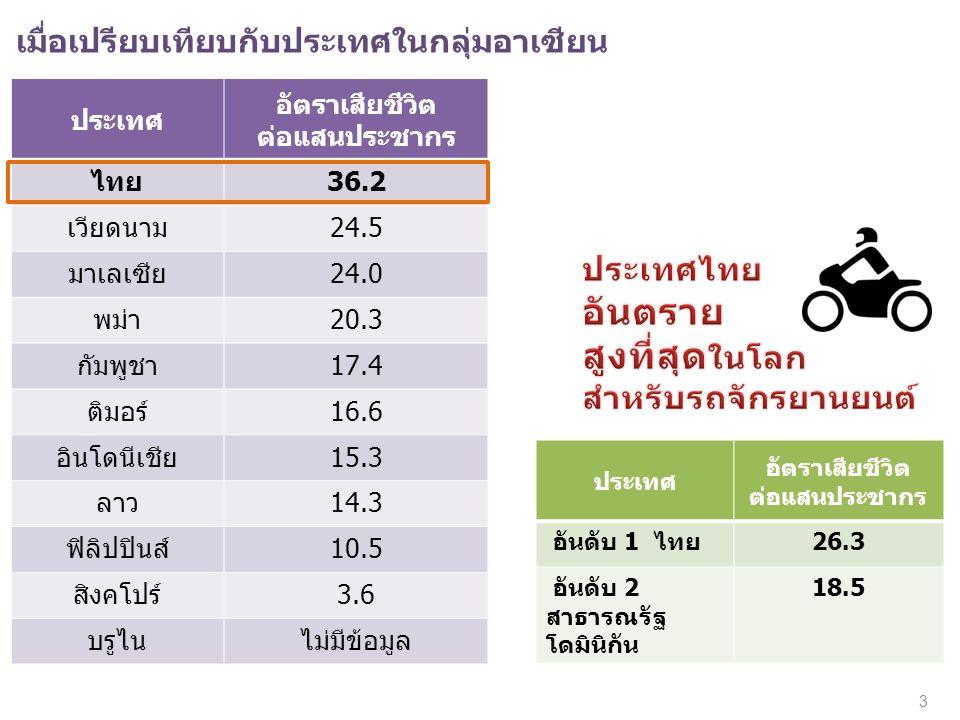 เมื่อเปรียบเทียบกับประเทศในกลุ่มอาเซียน ประเทศ อัตราเสียชีวิต ต่อแสนประชากร ไทย36.2 เวียดนาม24.5 มาเลเซีย24.0 พม่า20.3 กัมพูชา17.4 ติมอร์16.6 อินโดนีเชีย15.3 ลาว14.3 ฟิลิปปินส์10.5 สิงคโปร์3.6 บรูไนไม่มีข้อมูล ประเทศ อัตราเสียชีวิต ต่อแสนประชากร อันดับ 1 ไทย26.3 อันดับ 2 สาธารณรัฐ โดมินิกัน 18.5 3