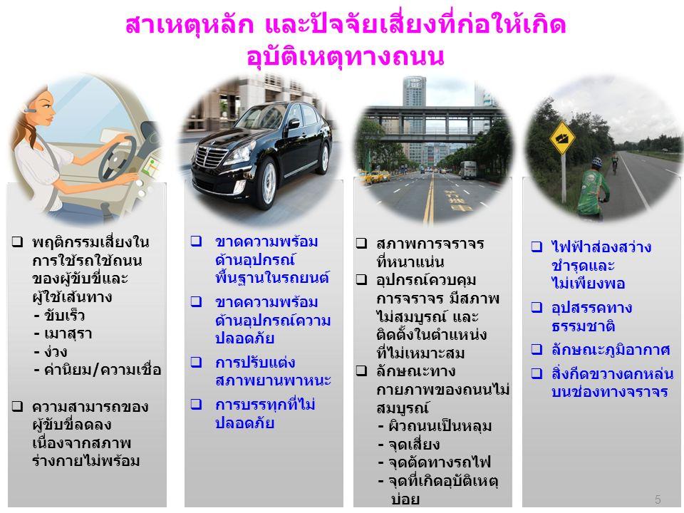 สาเหตุหลัก และปัจจัยเสี่ยงที่ก่อให้เกิด อุบัติเหตุทางถนน  พฤติกรรมเสี่ยงใน การใช้รถใช้ถนน ของผู้ขับขี่และ ผู้ใช้เส้นทาง - ขับเร็ว - เมาสุรา - ง่วง - ค่านิยม/ความเชื่อ  ความสามารถของ ผู้ขับขี่ลดลง เนื่องจากสภาพ ร่างกายไม่พร้อม  ขาดความพร้อม ด้านอุปกรณ์ พื้นฐานในรถยนต์  ขาดความพร้อม ด้านอุปกรณ์ความ ปลอดภัย  การปรับแต่ง สภาพยานพาหนะ  การบรรทุกที่ไม่ ปลอดภัย  สภาพการจราจร ที่หนาแน่น  อุปกรณ์ควบคุม การจราจร มีสภาพ ไม่สมบูรณ์ และ ติดตั้งในตำแหน่ง ที่ไม่เหมาะสม  ลักษณะทาง กายภาพของถนนไม่ สมบูรณ์ - ผิวถนนเป็นหลุม - จุดเสี่ยง - จุดตัดทางรถไฟ - จุดที่เกิดอุบัติเหตุ บ่อย  ไฟฟ้าส่องสว่าง ชำรุดและ ไม่เพียงพอ  อุปสรรคทาง ธรรมชาติ  ลักษณะภูมิอากาศ  สิ่งกีดขวางตกหล่น บนช่องทางจราจร 5
