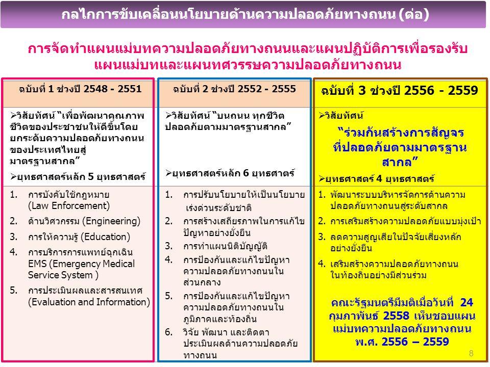 การจัดทำแผนแม่บทความปลอดภัยทางถนนและแผนปฏิบัติการเพื่อรองรับ แผนแม่บทและแผนทศวรรษความปลอดภัยทางถนน ฉบับที่ 1 ช่วงปี 2548 - 2551ฉบับที่ 2 ช่วงปี 2552 - 2555 ฉบับที่ 3 ช่วงปี 2556 - 2559  วิสัยทัศน์ เพื่อพัฒนาคุณภาพ ชีวิตของประชาชนให้ดีขึ้นโดย ยกระดับความปลอดภัยทางถนน ของประเทศไทยสู่ มาตรฐานสากล  ยุทธศาสตร์หลัก 5 ยุทธศาสตร์  วิสัยทัศน์ บนถนน ทุกชีวิต ปลอดภัยตามมาตรฐานสากล  ยุทธศาสตร์หลัก 6 ยุทธศาตร์  วิสัยทัศน์ ร่วมกันสร้างการสัญจร ที่ปลอดภัยตามมาตรฐาน สากล  ยุทธศาสตร์ 4 ยุทธศาสตร์ 1.การบังคับใช้กฎหมาย (Law Enforcement) 2.ด้านวิศวกรรม (Engineering) 3.การให้ความรู้ (Education) 4.การบริการการแพทย์ฉุกเฉิน EMS (Emergency Medical Service System ) 5.การประเมินผลและสารสนเทศ (Evaluation and Information) 1.การปรับนโยบายให้เป็นนโยบาย เร่งด่วนระดับชาติ 2.การสร้างเสถียรภาพในการแก้ไข ปัญหาอย่างยั่งยืน 3.การทำแผนนิติบัญญัติ 4.การป้องกันและแก้ไขปัญหา ความปลอดภัยทางถนนใน ส่วนกลาง 5.การป้องกันและแก้ไขปัญหา ความปลอดภัยทางถนนใน ภูมิภาคและท้องถิ่น 6.วิจัย พัฒนา และติดตา ประเมินผลด้านความปลอดภัย ทางถนน 1.พัฒนาระบบบริหารจัดการด้านความ ปลอดภัยทางถนนสู่ระดับสากล 2.การเสริมสร้างความปลอดภัยแบบมุ่งเป้า 3.ลดความสูญเสียในปัจจัยเสี่ยงหลัก อย่างยั่งยืน 4.เสริมสร้างความปลอดภัยทางถนน ในท้องถิ่นอย่างมีส่วนร่วม 8 กลไกการขับเคลื่อนนโยบายด้านความปลอดภัยทางถนน (ต่อ) คณะรัฐมนตรีมีมติเมื่อวันที่ 24 กุมภาพันธ์ 2558 เห็นชอบแผน แม่บทความปลอดภัยทางถนน พ.ศ.