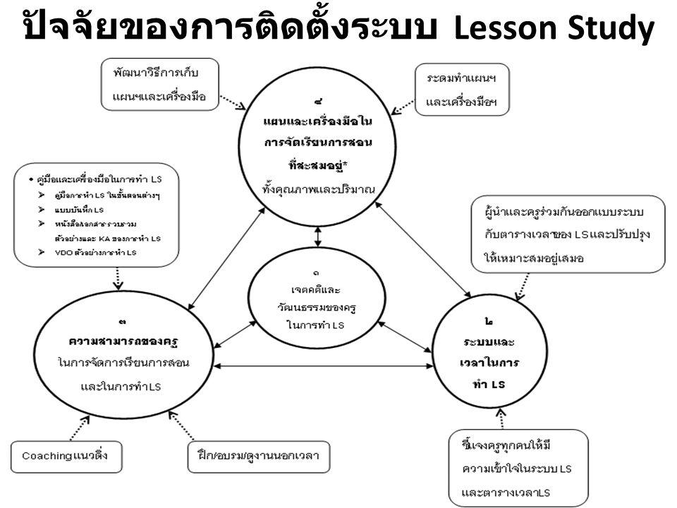 ปัจจัยของการติดตั้งระบบ Lesson Study