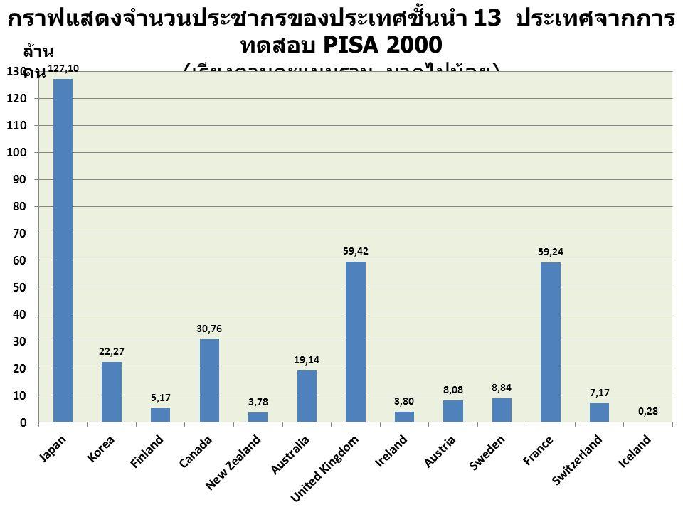 กราฟแสดงจำนวนประชากรของประเทศชั้นนำ 13 ประเทศจากการ ทดสอบ PISA 2000 ( เรียงตามคะแนนรวม มากไปน้อย ) ล้าน คน