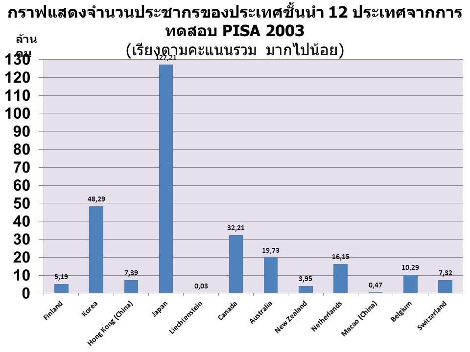 กราฟแสดงจำนวนประชากรของประเทศชั้นนำ 12 ประเทศจากการ ทดสอบ PISA 2003 ( เรียงตามคะแนนรวม มากไปน้อย ) ล้าน คน