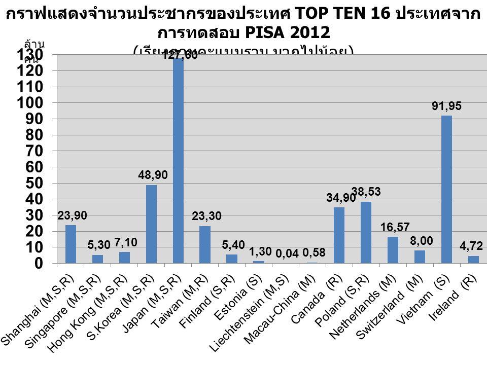 กราฟแสดงจำนวนประชากรของประเทศ TOP TEN 16 ประเทศจาก การทดสอบ PISA 2012 ( เรียงตามคะแนนรวม มากไปน้อย ) ล้าน คน