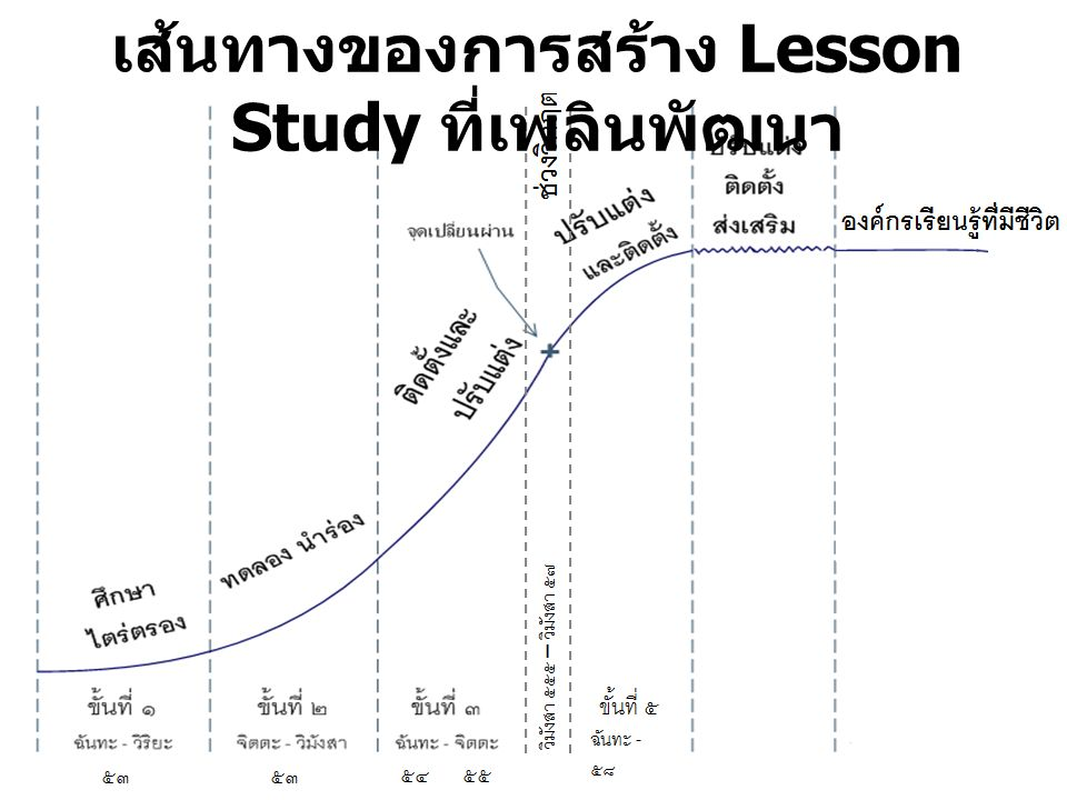 เส้นทางของการสร้าง Lesson Study ที่เพลินพัฒนา