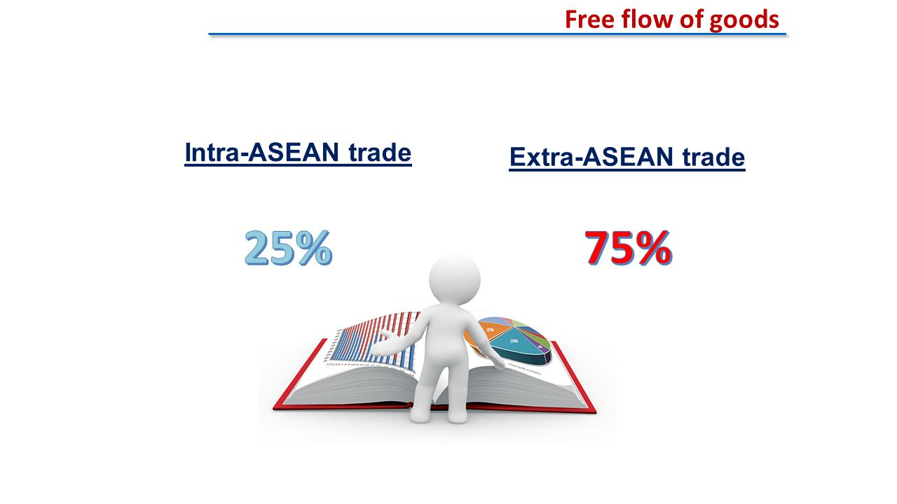 Intra-ASEAN trade Extra-ASEAN trade Free flow of goods