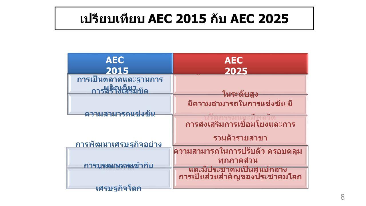 8 เปรียบเทียบ AEC 2015 กับ AEC 2025 มีความสามารถในการแข่งขัน มี นวัตกรรมและมีพลวัต การพัฒนาเศรษฐกิจอย่าง เสมอภาค การส่งเสริมการเชื่อมโยงและการ รวมตัวรายสาขา การบูรณาการเข้ากับ เศรษฐกิจโลก เศรษฐกิจที่มีการรวมตัวและเชื่อมโยง ในระดับสูง การเป็นตลาดและฐานการ ผลิตเดียว การสร้างเสริมขีด ความสามารถแข่งขัน AEC 2015 AEC 2025 การเป็นส่วนสำคัญของประชาคมโลก ความสามารถในการปรับตัว ครอบคลุม ทุกภาคส่วน และมีประชาคมเป็นศูนย์กลาง