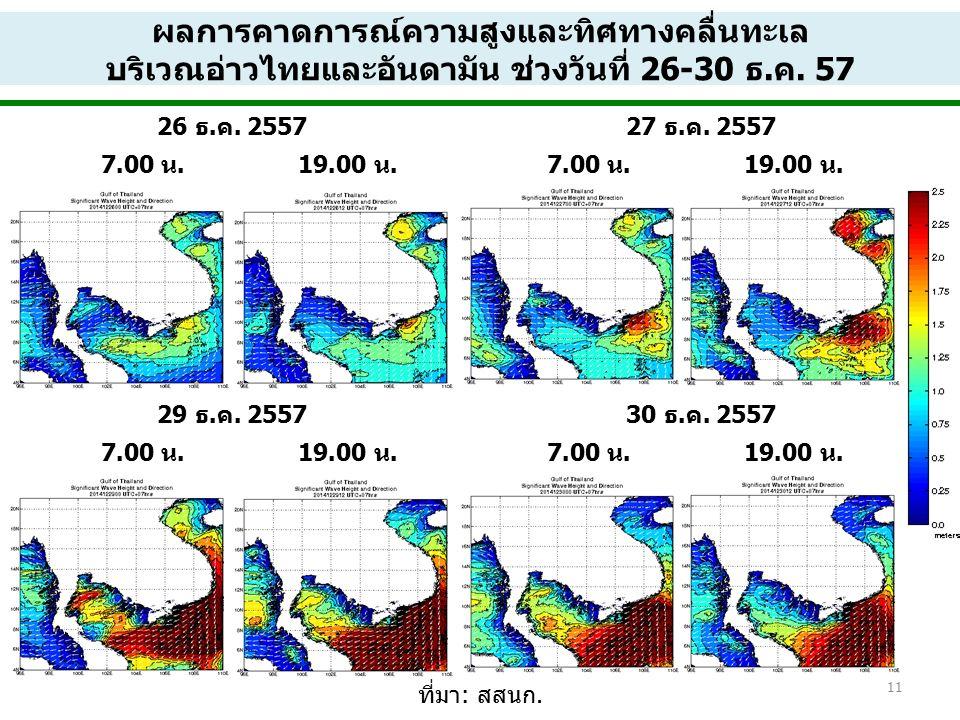 12 ปากน้ำปัตตานีสงขลา ที่มา: กรมอุทกศาสตร์ กองทัพเรือ ผลการคาดการณ์ระดับน้ำทะเล