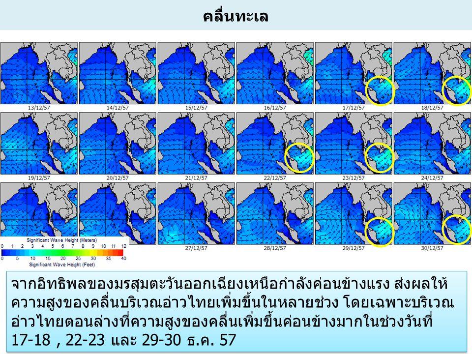 8 คลื่นทะเล จากอิทธิพลของมรสุมตะวันออกเฉียงเหนือกำลังค่อนข้างแรง ส่งผลให้ ความสูงของคลื่นบริเวณอ่าวไทยเพิ่มขึ้นในหลายช่วง โดยเฉพาะบริเวณ อ่าวไทยตอนล่างที่ความสูงของคลื่นเพิ่มขึ้นค่อนข้างมากในช่วงวันที่ 17-18, 22-23 และ 29-30 ธ.ค.
