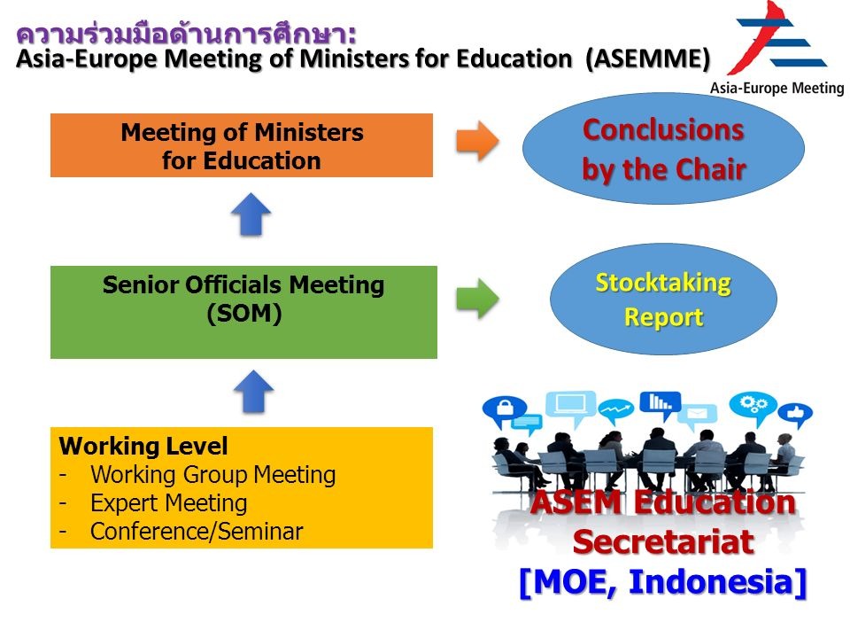 Meeting of Ministers for Education Senior Officials Meeting (SOM) Working Level -Working Group Meeting -Expert Meeting -Conference/Seminar ความร่วมมือด้านการศึกษา: Asia-Europe Meeting of Ministers for Education (ASEMME) Conclusions by the Chair Stocktaking Report ASEM Education Secretariat [MOE, Indonesia]