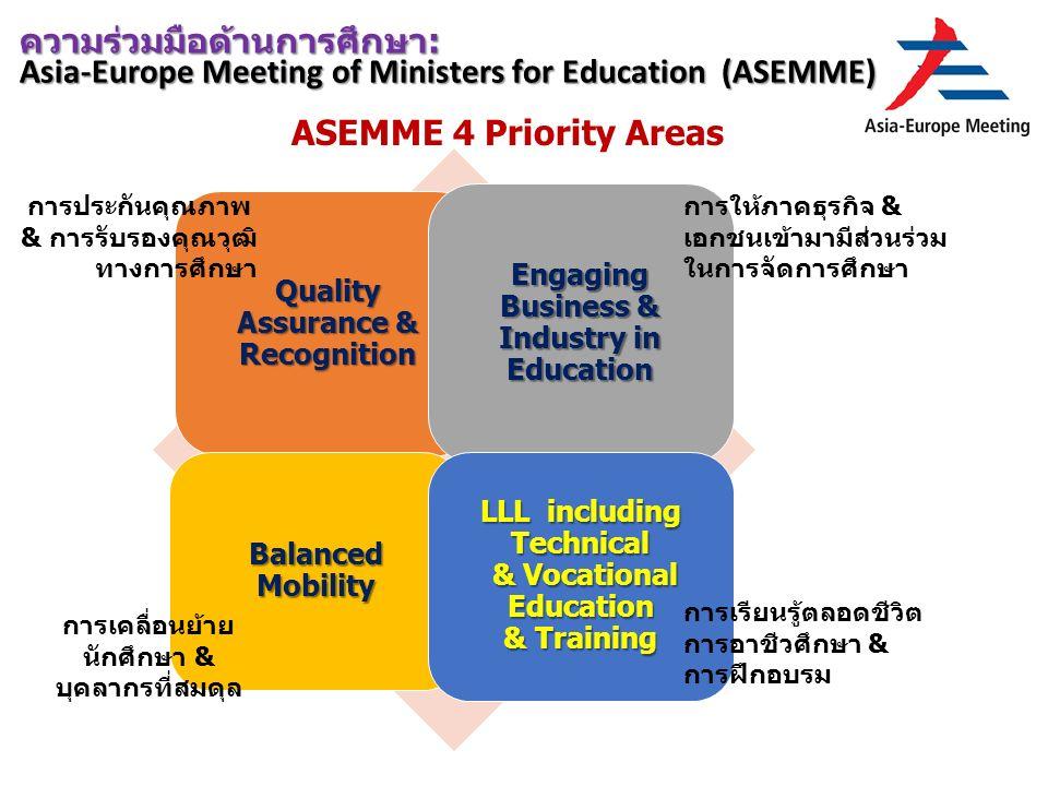 Quality Assurance & Recognition Engaging Business & Industry in Education Balanced Mobility LLL including Technical & Vocational Education & Training ความร่วมมือด้านการศึกษา: Asia-Europe Meeting of Ministers for Education (ASEMME) ASEMME 4 Priority Areas การประกันคุณภาพ & การรับรองคุณวุฒิ ทางการศึกษา การให้ภาคธุรกิจ & เอกชนเข้ามามีส่วนร่วม ในการจัดการศึกษา การเคลื่อนย้าย นักศึกษา & บุคลากรที่สมดุล การเรียนรู้ตลอดชีวิต การอาชีวศึกษา & การฝึกอบรม