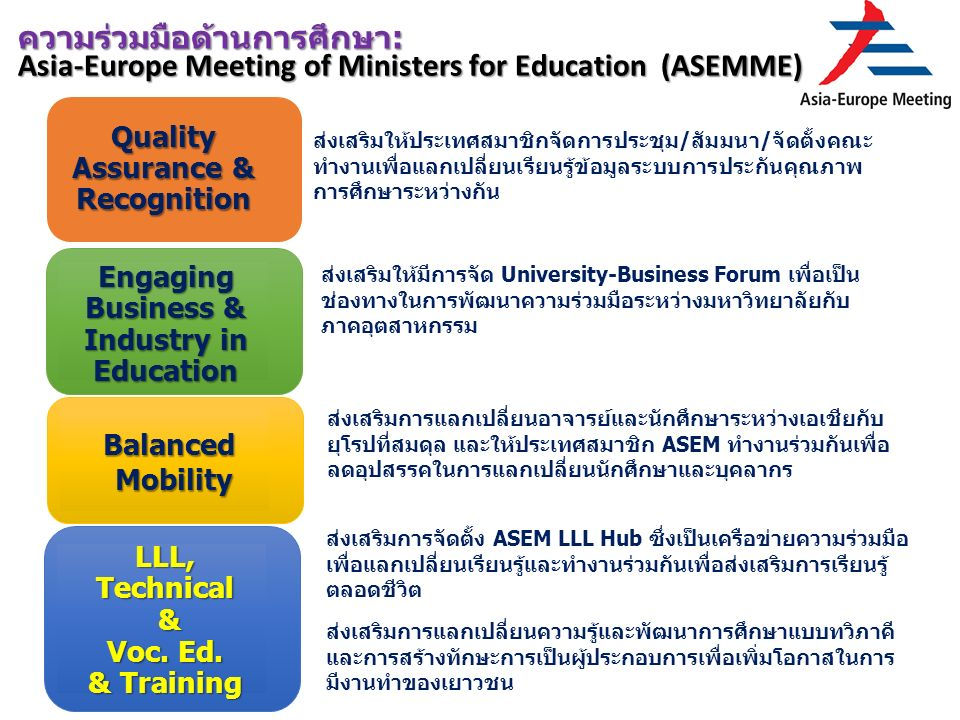 ความร่วมมือด้านการศึกษา: Asia-Europe Meeting of Ministers for Education (ASEMME) Quality Assurance & Recognition Engaging Business & Industry in Education Balanced Mobility LLL, Technical & Voc.