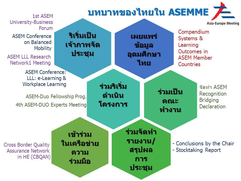 บทบาทของไทยใน ASEMME เผยแพร่ ข้อมูล อุดมศึกษา ไทย Compendium Systems & Learning Outcomes in ASEM Member Countries ริเริ่มเป็น เจ้าภาพจัด ประชุม ร่วมริเริ่ม ดำเนิน โครงการ ASEM-Duo Fellowship Prog.