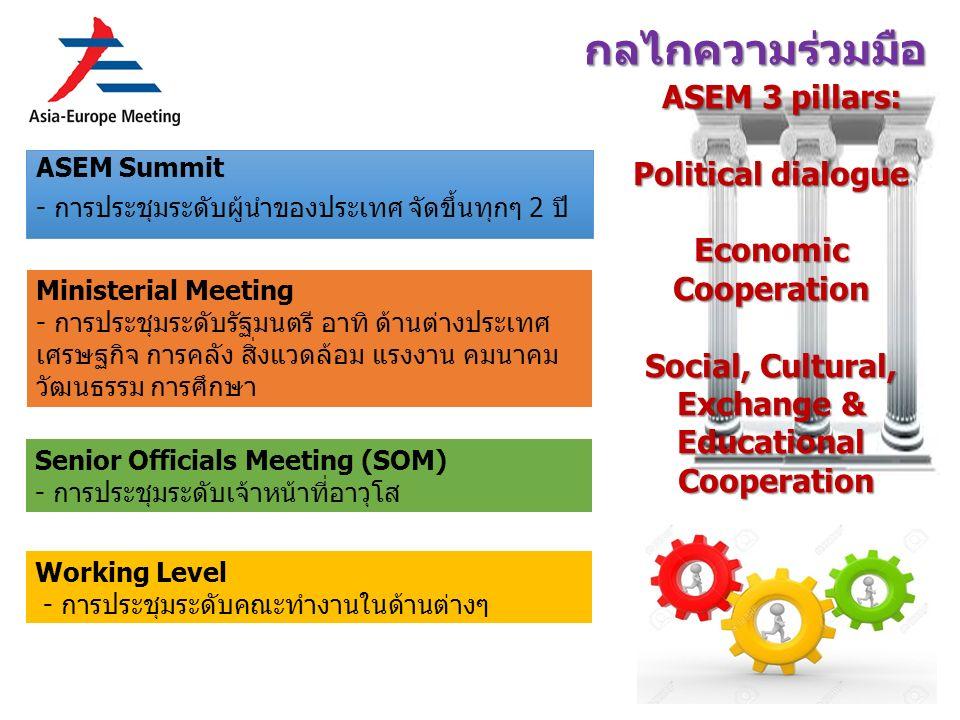 กลไกความร่วมมือ ASEM Summit -การประชุมระดับผู้นำของประเทศ จัดขึ้นทุกๆ 2 ปี Ministerial Meeting - การประชุมระดับรัฐมนตรี อาทิ ด้านต่างประเทศ เศรษฐกิจ การคลัง สิ่งแวดล้อม แรงงาน คมนาคม วัฒนธรรม การศึกษา Senior Officials Meeting (SOM) - การประชุมระดับเจ้าหน้าที่อาวุโส Working Level - การประชุมระดับคณะทำงานในด้านต่างๆ ASEM 3 pillars: Political dialogue Economic Cooperation Social, Cultural, Exchange & Educational Cooperation Cooperation