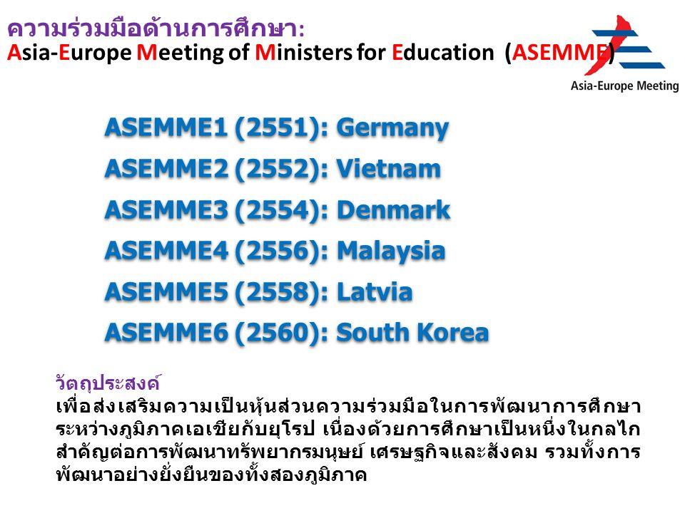 ความร่วมมือด้านการศึกษา : Asia-Europe Meeting of Ministers for Education (ASEMME) วัตถุประสงค์ เพื่อส่งเสริมความเป็นหุ้นส่วนความร่วมมือในการพัฒนาการศึกษา ระหว่างภูมิภาคเอเชียกับยุโรป เนื่องด้วยการศึกษาเป็นหนึ่งในกลไก สำคัญต่อการพัฒนาทรัพยากรมนุษย์ เศรษฐกิจและสังคม รวมทั้งการ พัฒนาอย่างยั่งยืนของทั้งสองภูมิภาค ASEMME1 (2551): Germany ASEMME2 (2552): Vietnam ASEMME3 (2554): Denmark ASEMME4 (2556): Malaysia ASEMME5 (2558): Latvia ASEMME6 (2560): South Korea ASEMME1 (2551): Germany ASEMME2 (2552): Vietnam ASEMME3 (2554): Denmark ASEMME4 (2556): Malaysia ASEMME5 (2558): Latvia ASEMME6 (2560): South Korea