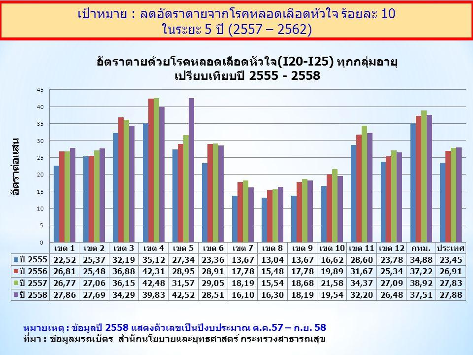 เป้าหมาย : ลดอัตราการเสียชีวิตจากอุบัติเหตุทางถนนลง 50% ภายในปี 2563 ที่มา : สนย.