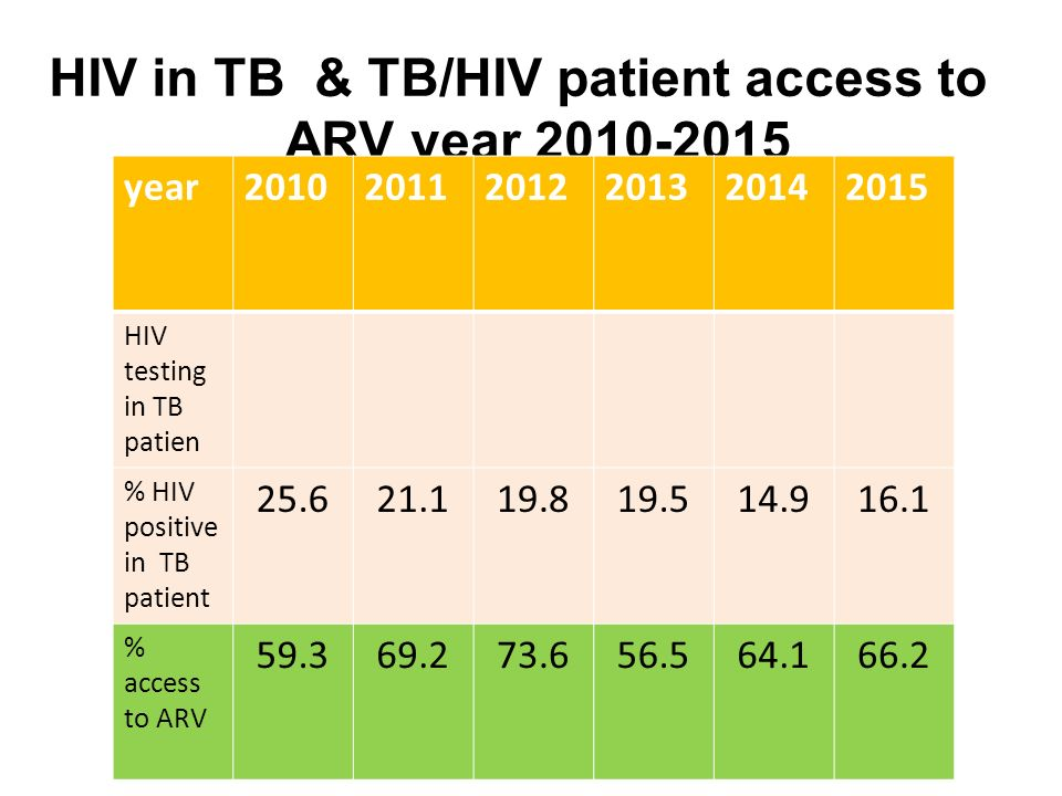HIV in TB & TB/HIV patient access to ARV year 2010-2015 goal : access to ARV > 70 % year201020112012201320142015 HIV testing in TB patien % HIV positive in TB patient 25.621.119.819.514.916.1 % access to ARV 59.369.273.656.564.166.2