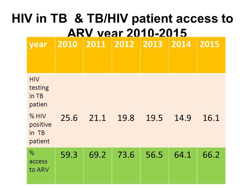 HIV in TB & TB/HIV patient access to ARV year 2010-2015 goal : access to ARV > 70 % year201020112012201320142015 HIV testing in TB patien % HIV positi