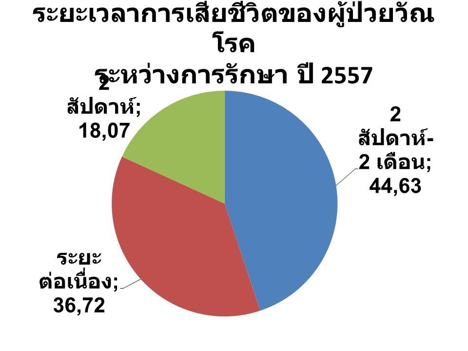ระยะเวลาการเสียชีวิตของผู้ป่วยวัณ โรค ระหว่างการรักษา ปี 2557