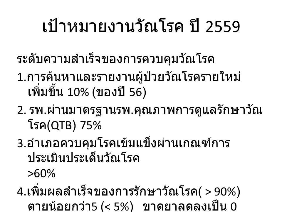 เป้าหมายงานวัณโรค ปี 2559 ระดับความสำเร็จของการควบคุมวัณโรค 1.