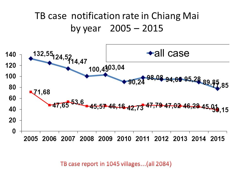 TB case notification rate in Chiang Mai by year 2005 – 2015