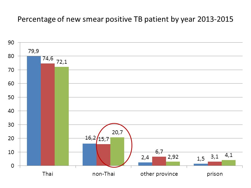 Age group of new smear positive TB patient by year 2013-2015