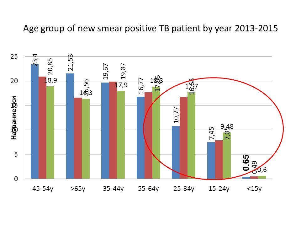 ผลการรักษาผู้ป่วยวัณโรครายใหม่ในพื้นที่ต้นแบบ ที่มี การจัดเวทีจับเข่าคุยกันรู้ทันวัณโรค ปี 2553- 2557