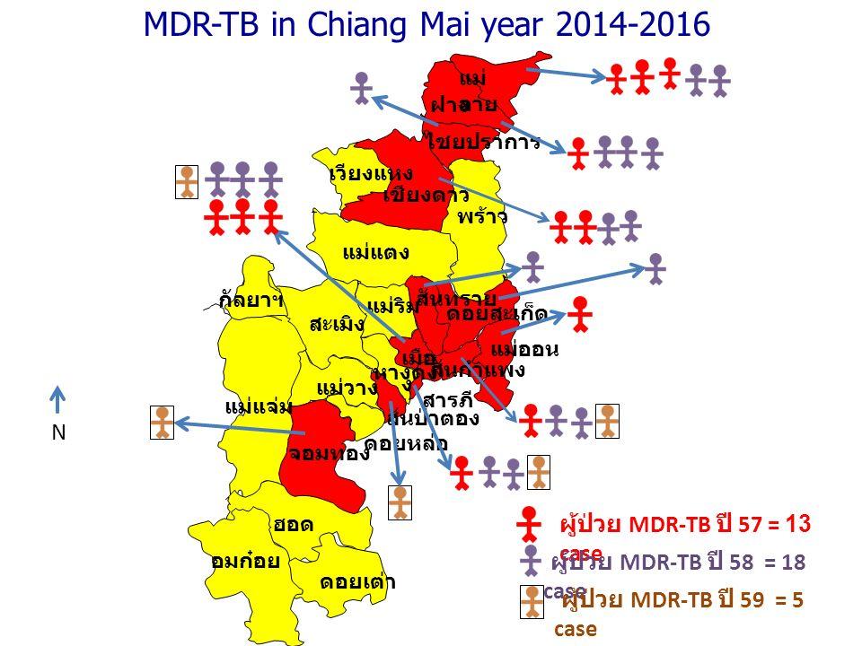 MDR-TB in Chiang Mai year 2014-2016 year MDR-TB (n) sec กลุ่มประชากร male (n) female (n) Thai (n) Non- Thai (n) 2014 128475 2015 18135144 2016 ( 3 months ) 65160
