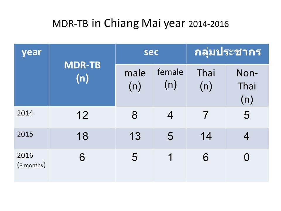 MDR-TB in Chiang Mai year 2014-2016 year MDR-TB (n) sec กลุ่มประชากร male (n) female (n) Thai (n) Non- Thai (n) 2014 128475 2015 18135144 2016 ( 3 mon