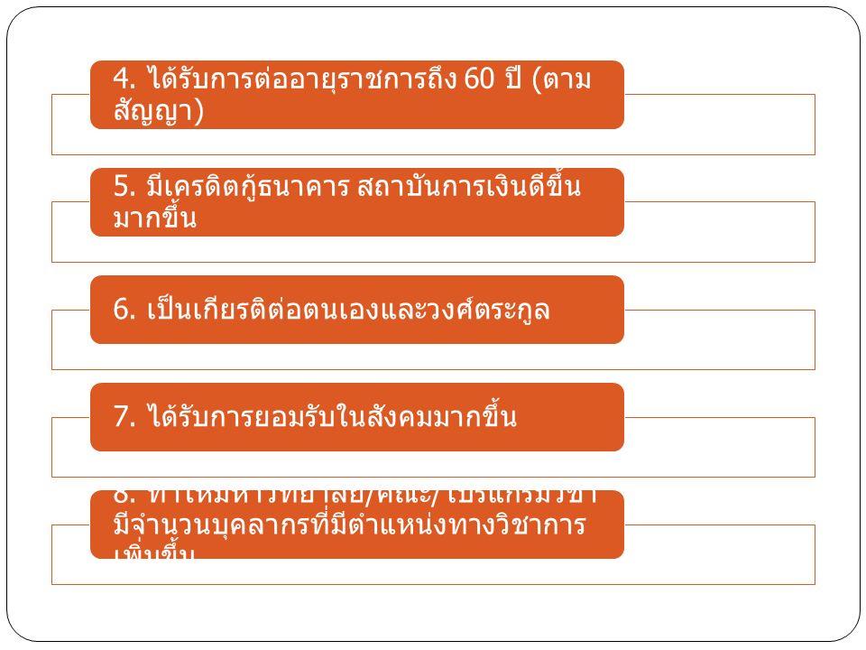 4. ได้รับการต่ออายุราชการถึง 60 ปี ( ตาม สัญญา ) 5.