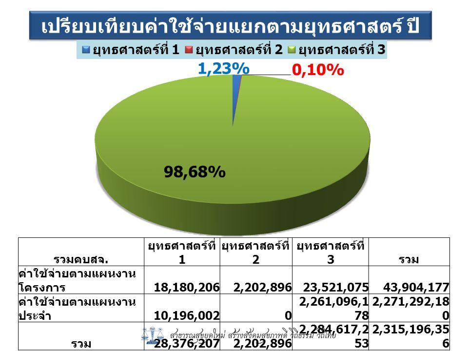 ค่าใช้จ่ายในการอบรมตามแผนงานโครงการแยก ตามยุทธศาสตร์ ปี 2559 41. 41 53. 57 5.0 2