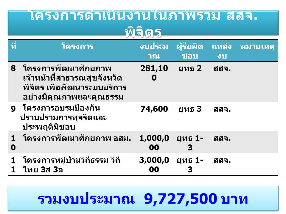 ตำบล จำนวน โครงการ ที่ ใช้เงิน จำนวน โครงการ ที่ไม่ใช้ เงิน จำนวน งบประม าณ บ้านนา 8005,315,51 3.- บึงบัว 300439,409.