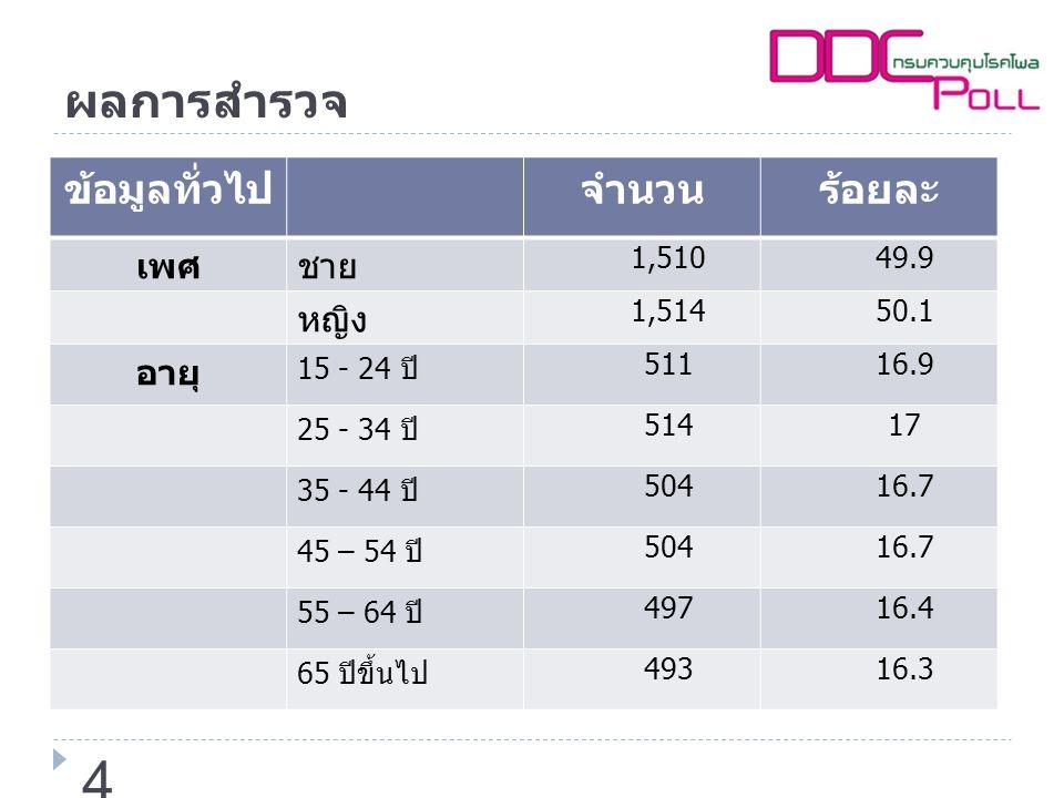 ผลการสำรวจ (ต่อ) ข้อมูลทั่วไปจำนวนร้อยละ การศึกษาประถมศึกษาและต่ำกว่า 1284.2 มัธยมต้น 48215.9 มัธยมศึกษาปลาย/ปวช.