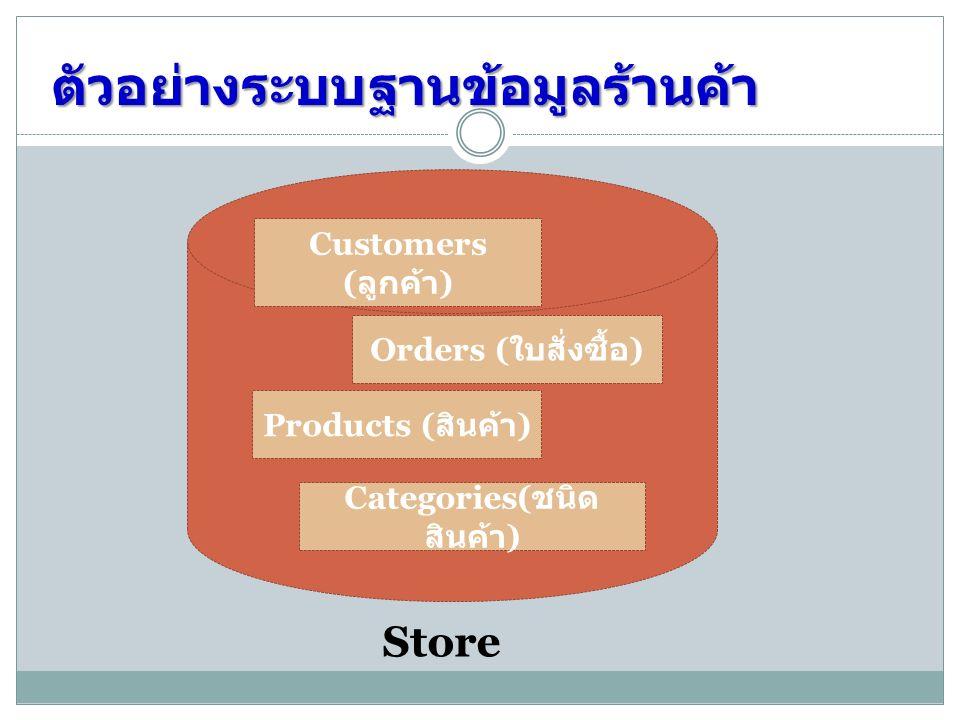 ตัวอย่างระบบฐานข้อมูลร้านค้า Customers ( ลูกค้า ) Orders ( ใบสั่งซื้อ ) Store Products ( สินค้า ) Categories( ชนิด สินค้า )