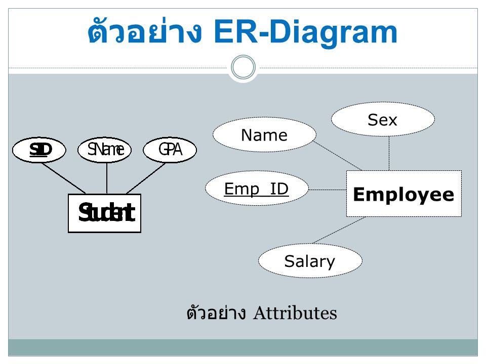 ตัวอย่าง ER-Diagram ตัวอย่าง ความสัมพันธ์ทั้งหมด Employee Emp_ID Emp_name salary Product Product_ID Product_name price TypeProduct TypeName TypeID Telephone shop