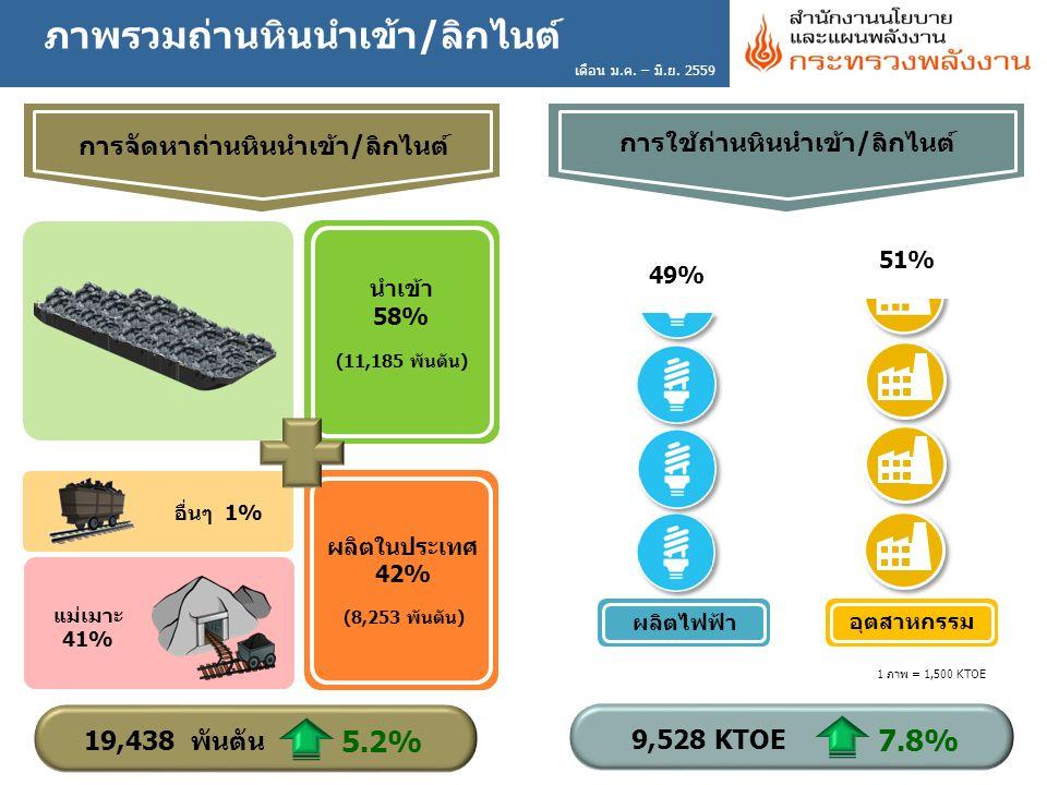 ภาพรวมถ่านหินนำเข้า/ลิกไนต์ การจัดหาถ่านหินนำเข้า/ลิกไนต์ 9,528 KTOE 7.8% 49%49% ผลิตในประเทศ 42% นำเข้า 58% (11,185 พันตัน) การใช้ถ่านหินนำเข้า/ลิกไนต์ แม่เมาะ 41% อื่นๆ 1% (8,253 พันตัน) 19,438 พันตัน 5.2% 51%51% อุตสาหกรรม ผลิตไฟฟ้า 1 ภาพ = 1,500 KTOE เดือน ม.ค.