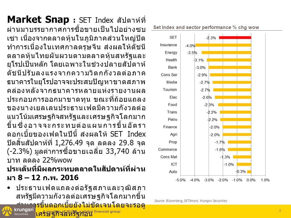 Market Snap : SET Index สัปดาห์ที่ ผ่านมาบรรยากาศการซื้อขายเป็นไปอย่างซบ เซา เนื่องจากตลาดหุ้นในภูมิภาคส่วนใหญ่ปิด ทำการเนื่องในเทศกาลตรุษจีน ส่งผลให้ดัชนี ตลาดหุ้นไทยผันผวนตามตลาดหุ้นสหรัฐและ ยุโรปเป็นหลัก โดยเฉพาะในช่วงปลายสัปดาห์ ดัชนีปรับลงแรงจากความวิตกกังวลต่อภาค ธนาคารในยุโรปอาจจะประสบปัญหาขาดสภาพ คล่องหลังจากธนาคารหลายแห่งรายงานผล ประกอบการออกมาขาดทุน ขณะที่ถ้อยแถลง ของนางเยลเลนประธานเฟดมีความกังวลต่อ แนวโน้มเศรษฐกิจสหรัฐและเศรษฐกิจโลกมาก ขึ้นซึ่งอาจจะกระทบต่อแผนการขึ้นอัตรา ดอกเบี้ยของเฟดในปีนี้ ส่งผลให้ SET Index ปิดสิ้นสัปดาห์ที่ 1,276.49 จุด ลดลง 29.8 จุด (-2.3%) มูลค่าการซื้อขายเฉลี่ย 33,740 ล้าน บาท ลดลง 22%wow ประเด็นที่มีผลกระทบตลาดในสัปดาห์ที่ผ่าน มา 8 – 12 ก.