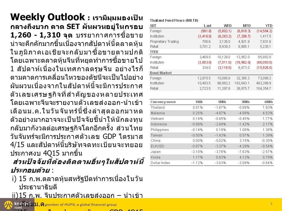 3 Weekly Outlook : เรามีมุมมองเป็น กลางถึงบวก คาด SET ผันผวนอยู่ในกรอบ 1,260 - 1,310 จุด บรรยากาศการซื้อขาย น่าจะคึกคักมากขึ้นเนื่องจากสัปดาห์นี้ตลาดหุ้น ในภูมิภาคเอเชียจะกลับมาซื้อขายตามปกติ โดยเฉพาะตลาดหุ้นจีนที่หยุดทำการซื้อขายไป 1 สัปดาห์เนื่องในเทศกาลตรุษจีน อย่างไรก็ ตามคาดการเคลื่อนไหวของดัชนีจะเป็นไปอย่าง ผันผวนเนื่องจากในสัปดาห์นี้จะมีการประกาศ ตัวเลขเศรษฐกิจที่สำคัญของหลายประเทศ โดยเฉพาะจีนจะรายงานตัวเลขส่งออก - นำเข้า เดือนม.