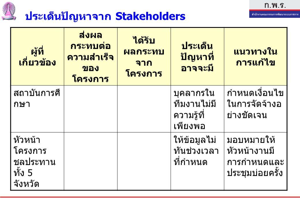 ประเด็นปัญหาจาก Stakeholders ผู้ที่ เกี่ยวข้อง ส่งผล กระทบต่อ ความสำเร็จ ของ โครงการ ได้รับ ผลกระทบ จาก โครงการ ประเด็น ปัญหาที่ อาจจะมี แนวทางใน การแก้ไข สถาบันการศึ กษา บุคลากรใน ทีมงานไม่มี ความรู้ที่ เพียงพอ กำหนดเงื่อนไข ในการจัดจ้างอ ย่างชัดเจน หัวหน้า โครงการ ชลประทาน ทั้ง 5 จังหวัด ให้ข้อมูลไม่ ทันช่วงเวลา ที่กำหนด มอบหมายให้ หัวหน้างานมี การกำหนดและ ประชุมบ่อยครั้ง