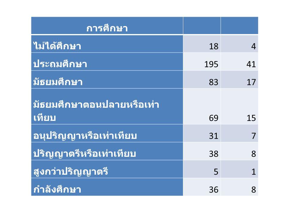 การศึกษา ไม่ได้ศึกษา 184 ประถมศึกษา 19541 มัธยมศึกษา 8317 มัธยมศึกษาตอนปลายหรือเท่า เทียบ 6915 อนุปริญญาหรือเท่าเทียบ 317 ปริญญาตรีหรือเท่าเทียบ 388 สูงกว่าปริญญาตรี 51 กำลังศึกษา 368