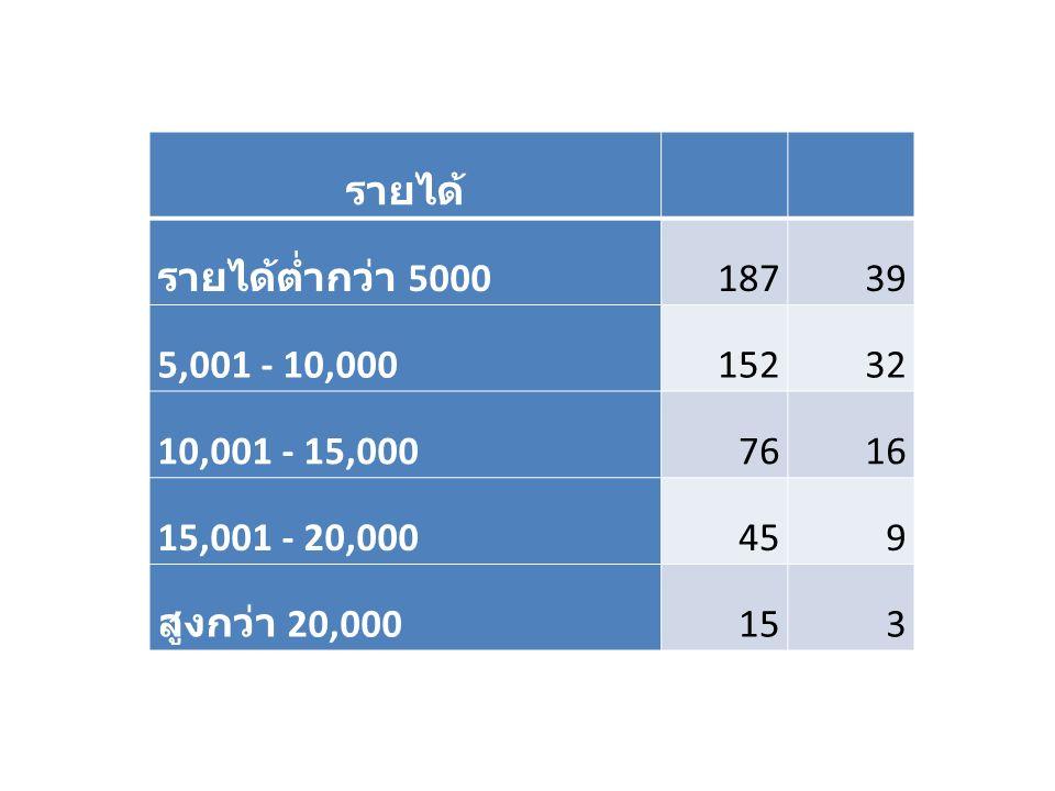 รายได้ รายได้ต่ำกว่า 5000 18739 5,001 - 10,00015232 10,001 - 15,0007616 15,001 - 20,000459 สูงกว่า 20,000153