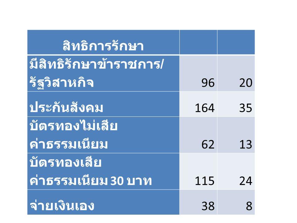 สิทธิการรักษา มีสิทธิรักษาข้าราชการ / รัฐวิสาหกิจ 9620 ประกันสังคม 16435 บัตรทองไม่เสีย ค่าธรรมเนียม 6213 บัตรทองเสีย ค่าธรรมเนียม 30 บาท 11524 จ่ายเงินเอง 388
