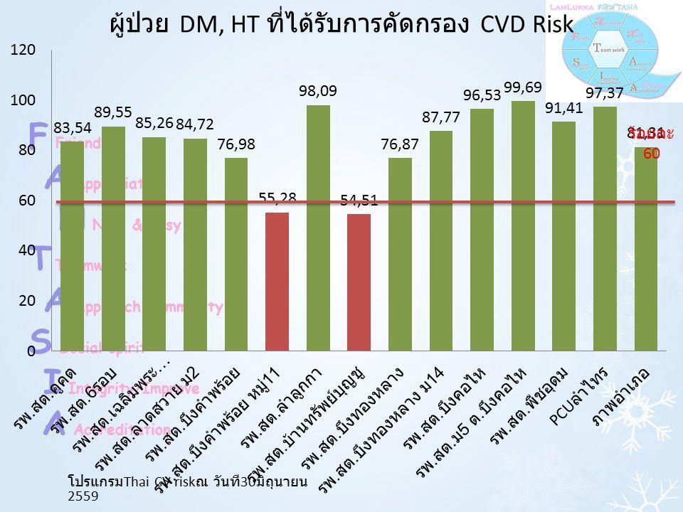 ร้อยละ 60 ผู้ป่วย DM, HT ที่ได้รับการคัดกรอง CVD Risk